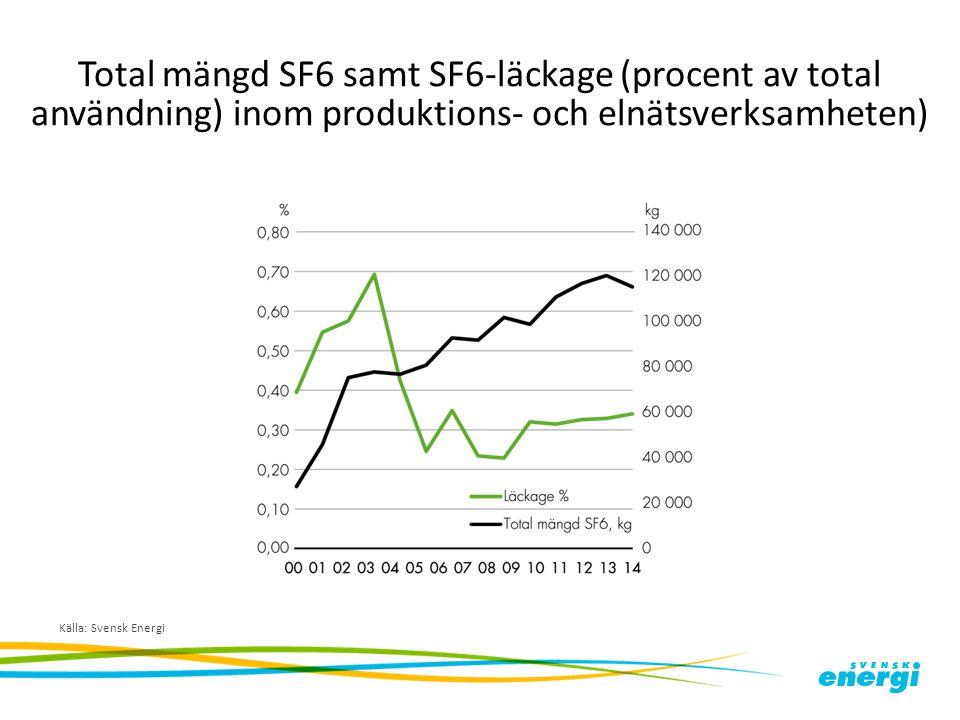 Total mängd SF6 samt SF6-läckage (procent av total användning) inom produktions- och elnätsverksamheten) Källa: Svensk Energi