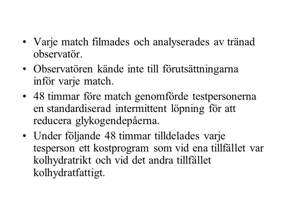 Varje match filmades och analyserades av tränad observatör.