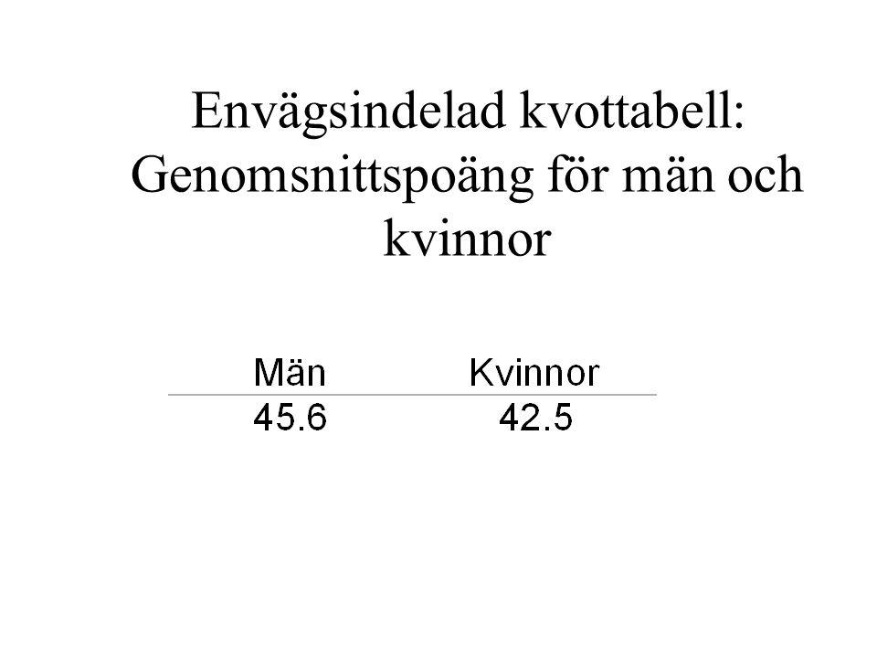 Envägsindelad kvottabell: Genomsnittspoäng för män och kvinnor