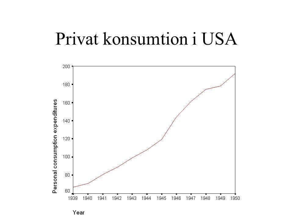 Privat konsumtion i USA