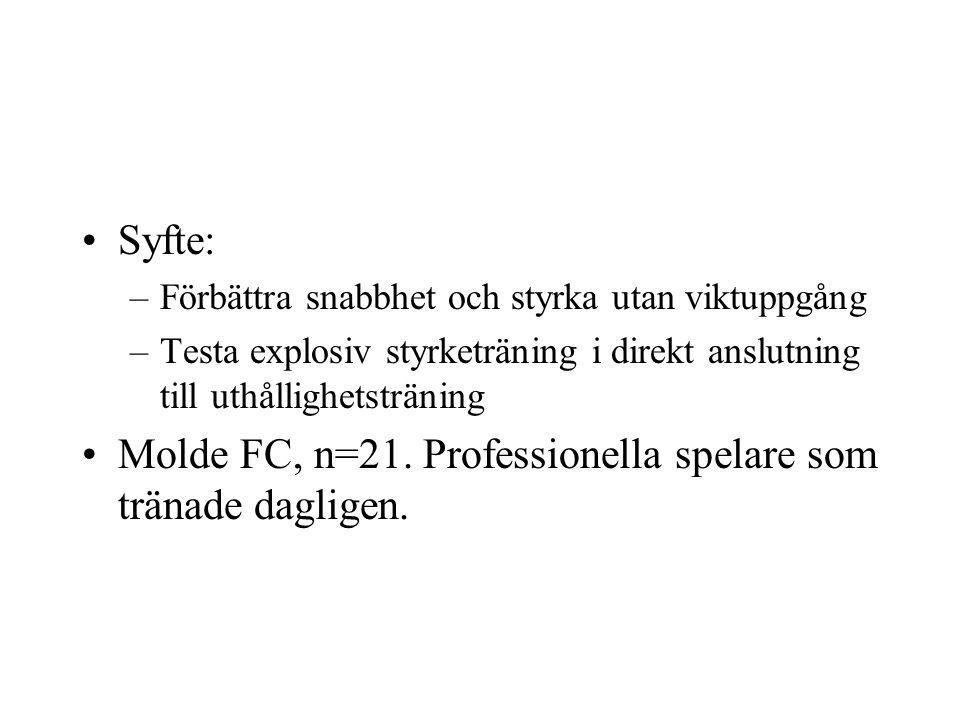 Syfte: –Förbättra snabbhet och styrka utan viktuppgång –Testa explosiv styrketräning i direkt anslutning till uthållighetsträning Molde FC, n=21.