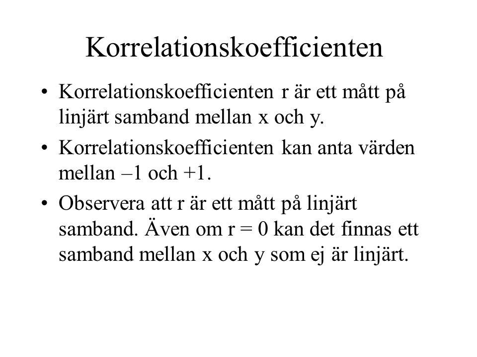Korrelationskoefficienten Korrelationskoefficienten r är ett mått på linjärt samband mellan x och y.