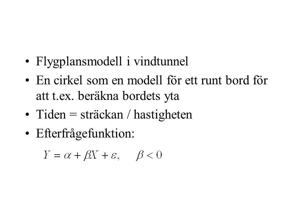 Flygplansmodell i vindtunnel En cirkel som en modell för ett runt bord för att t.ex.