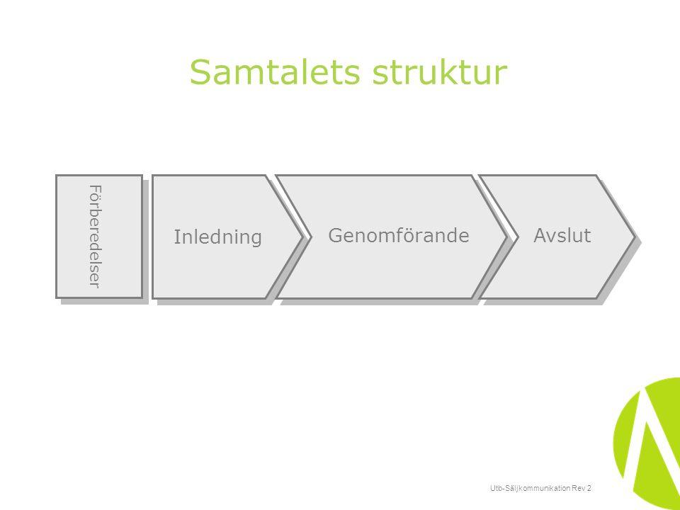 Utb-Säljkommunikation Rev 2 Samtalets struktur Inledning GenomförandeAvslut Förberedelser