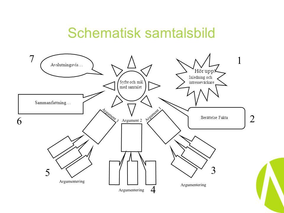 Schematisk samtalsbild Syfte och mål med samtalet Hör upp.