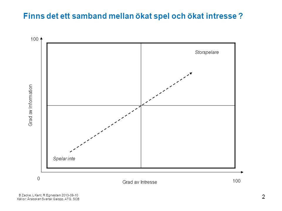B Zacke, L Kant, R Egnestam 2013-09-10 Källor: Årsboken Svensk Galopp, ATG, SCB Finns det ett samband mellan ökat spel och ökat intresse .
