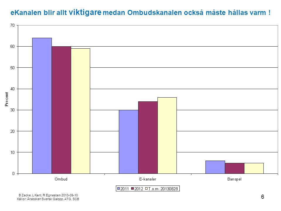 B Zacke, L Kant, R Egnestam 2013-09-10 Källor: Årsboken Svensk Galopp, ATG, SCB Galoppen står för c:a 2% av ATG's omsättning .