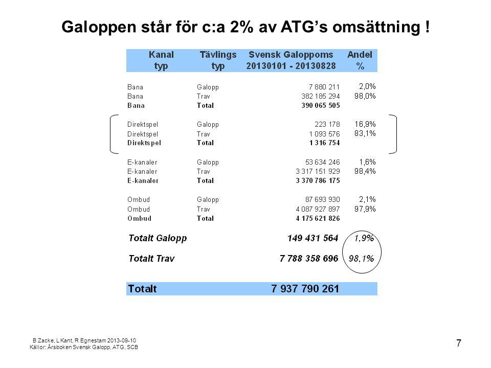 B Zacke, L Kant, R Egnestam 2013-09-10 Källor: Årsboken Svensk Galopp, ATG, SCB Kanal75, Väggtidningen, Travronden, Direkt bearbetning .