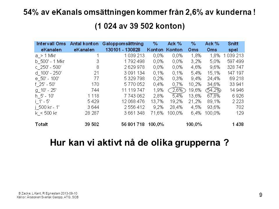 B Zacke, L Kant, R Egnestam 2013-09-10 Källor: Årsboken Svensk Galopp, ATG, SCB 54% av eKanals omsättningen kommer från 2,6% av kunderna .