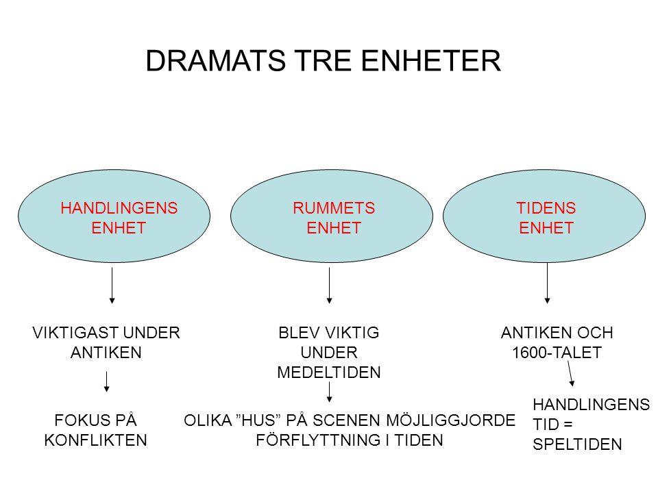 DRAMATS TRE ENHETER HANDLINGENS ENHET RUMMETS ENHET TIDENS ENHET VIKTIGAST UNDER ANTIKEN BLEV VIKTIG UNDER MEDELTIDEN OLIKA HUS PÅ SCENEN MÖJLIGGJORDE FÖRFLYTTNING I TIDEN ANTIKEN OCH 1600-TALET HANDLINGENS TID = SPELTIDEN FOKUS PÅ KONFLIKTEN