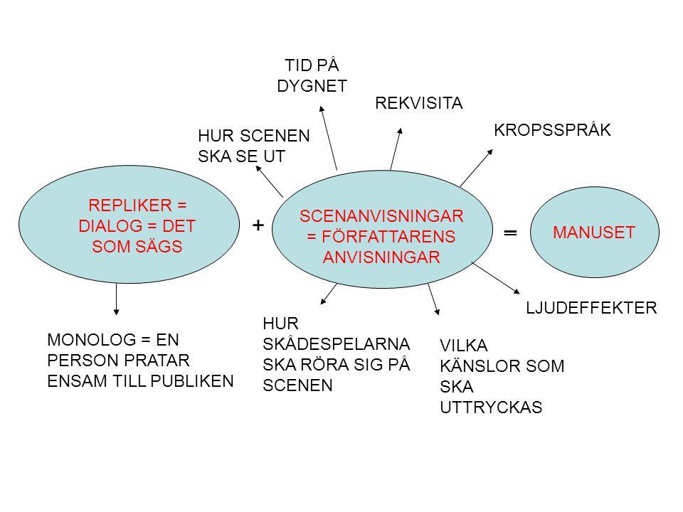 REPLIKER = DIALOG = DET SOM SÄGS + SCENANVISNINGAR = FÖRFATTARENS ANVISNINGAR ═MANUSET MONOLOG = EN PERSON PRATAR ENSAM TILL PUBLIKEN HUR SKÅDESPELARNA SKA RÖRA SIG PÅ SCENEN HUR SCENEN SKA SE UT TID PÅ DYGNET VILKA KÄNSLOR SOM SKA UTTRYCKAS REKVISITA KROPSSPRÅK LJUDEFFEKTER