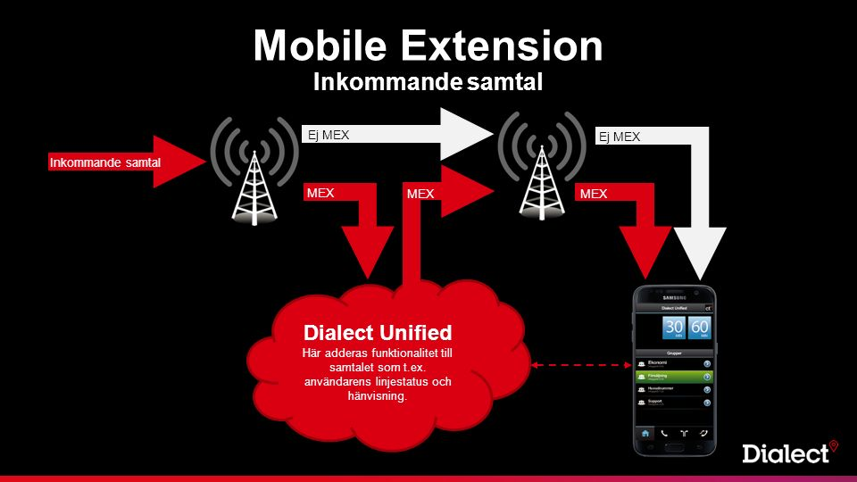 Mobile Extension Inkommande samtal Dialect Unified Här adderas funktionalitet till samtalet som t.ex.