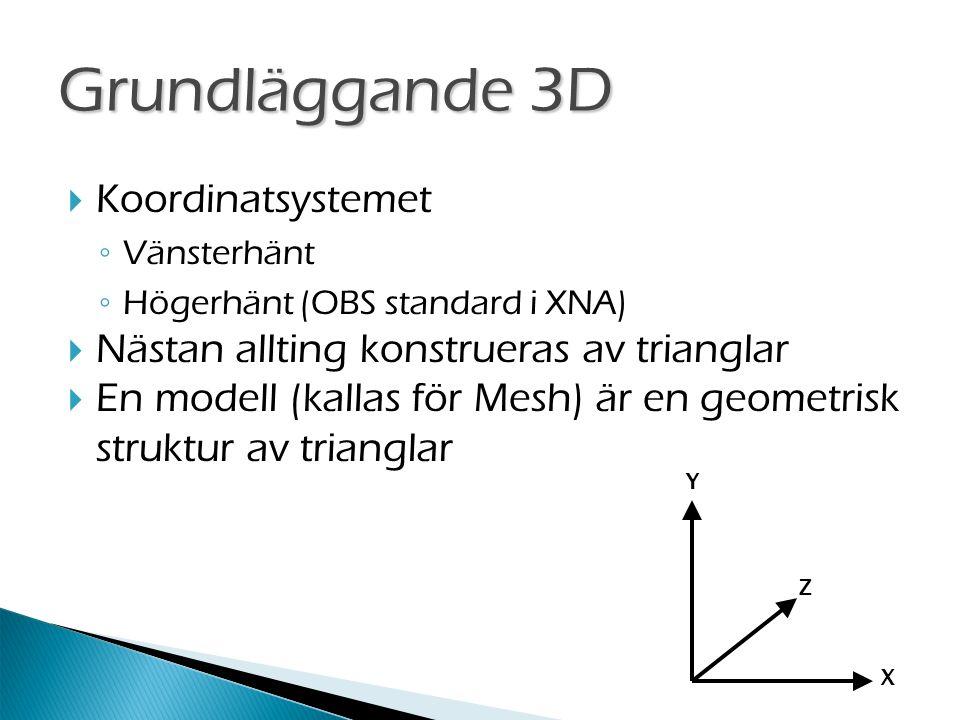  Koordinatsystemet ◦ Vänsterhänt ◦ Högerhänt (OBS standard i XNA)  Nästan allting konstrueras av trianglar  En modell (kallas för Mesh) är en geometrisk struktur av trianglar Y Z X Grundläggande 3D
