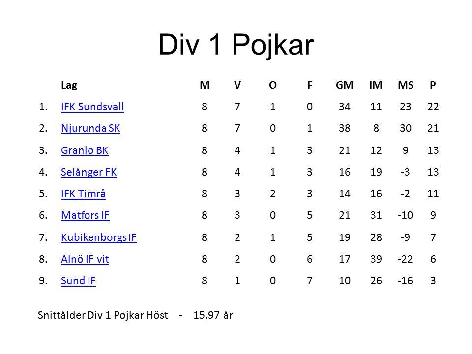 Div 1 Pojkar LagMVOFGMIMMSP 1.IFK Sundsvall871034112322 2.Njurunda SK87013883021 3.Granlo BK84132112913 4.Selånger FK84131619-313 5.IFK Timrå83231416-211 6.Matfors IF83052131-109 7.Kubikenborgs IF82151928-97 8.Alnö IF vit82061739-226 9.Sund IF81071026-163 Snittålder Div 1 Pojkar Höst - 15,97 år