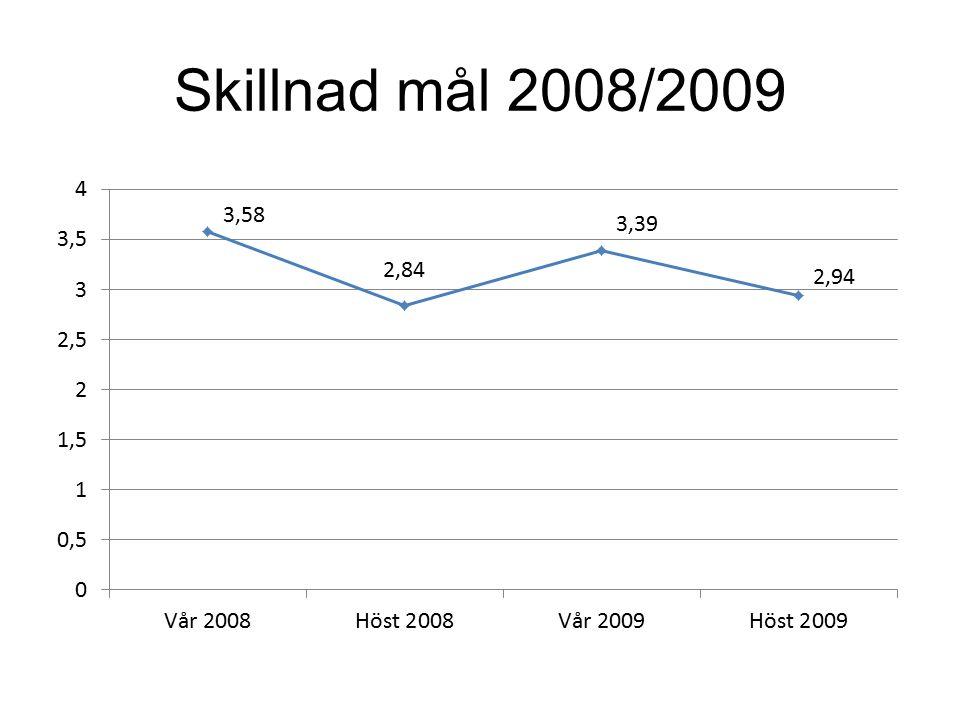 Skillnad mål 2008/2009