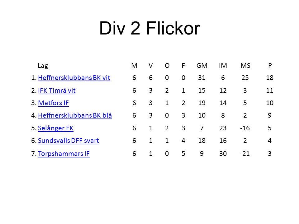 Div 1 Flickor LagMVOFGMIMMSP 1.Selånger FK6501169715 2.Sundsvalls DFF blå6312147710 3.Söråkers FF6312131410 4.Alnö IF630315789 5.Stöde IF6222713-68 6.Lucksta IF613269-36 7.IFK Timrå blå6015618-121 Snittålder Div 1 Flickor Höst - 14,75 år