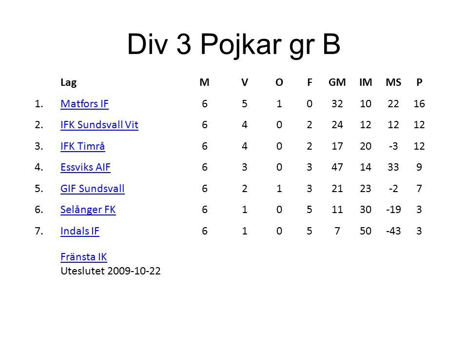 Div 3 Pojkar gr B LagMVOFGMIMMSP 1.Matfors IF651032102216 2.IFK Sundsvall Vit64022412 3.IFK Timrå64021720-312 4.Essviks AIF63034714339 5.GIF Sundsvall62132123-27 6.Selånger FK61051130-193 7.Indals IF6105750-433 Fränsta IK Fränsta IK Uteslutet 2009-10-22