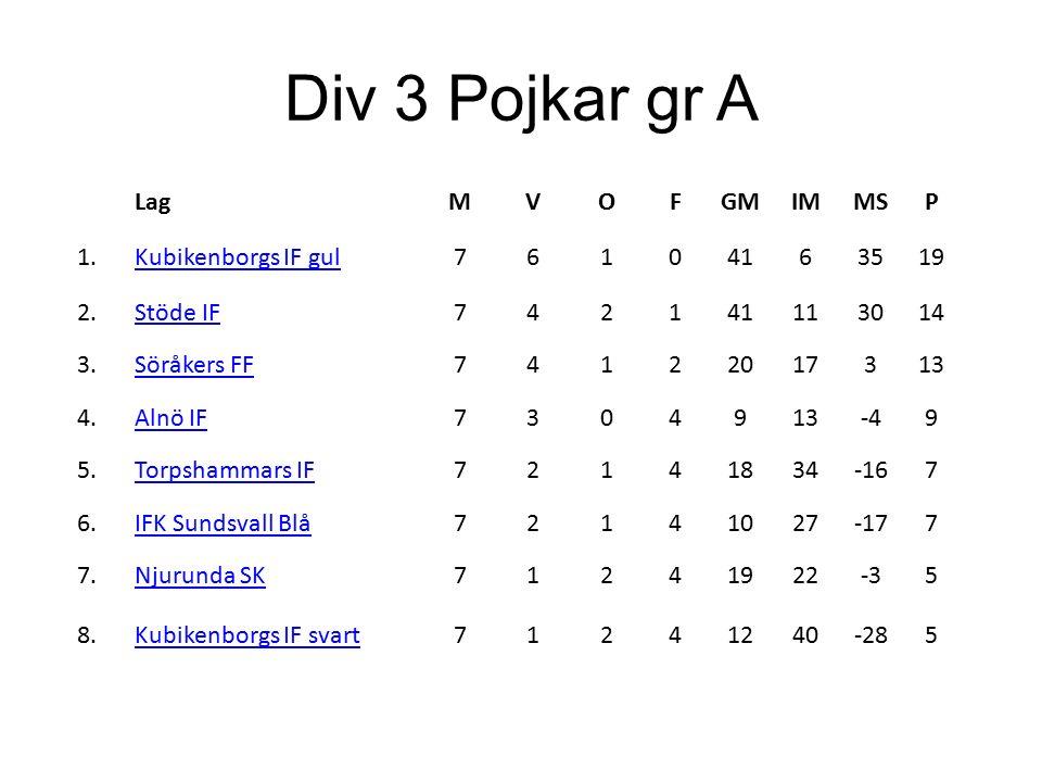 Div 3 Pojkar gr A LagMVOFGMIMMSP 1.Kubikenborgs IF gul76104163519 2.Stöde IF742141113014 3.Söråkers FF74122017313 4.Alnö IF7304913-49 5.Torpshammars IF72141834-167 6.IFK Sundsvall Blå72141027-177 7.Njurunda SK71241922-35 8.Kubikenborgs IF svart71241240-285