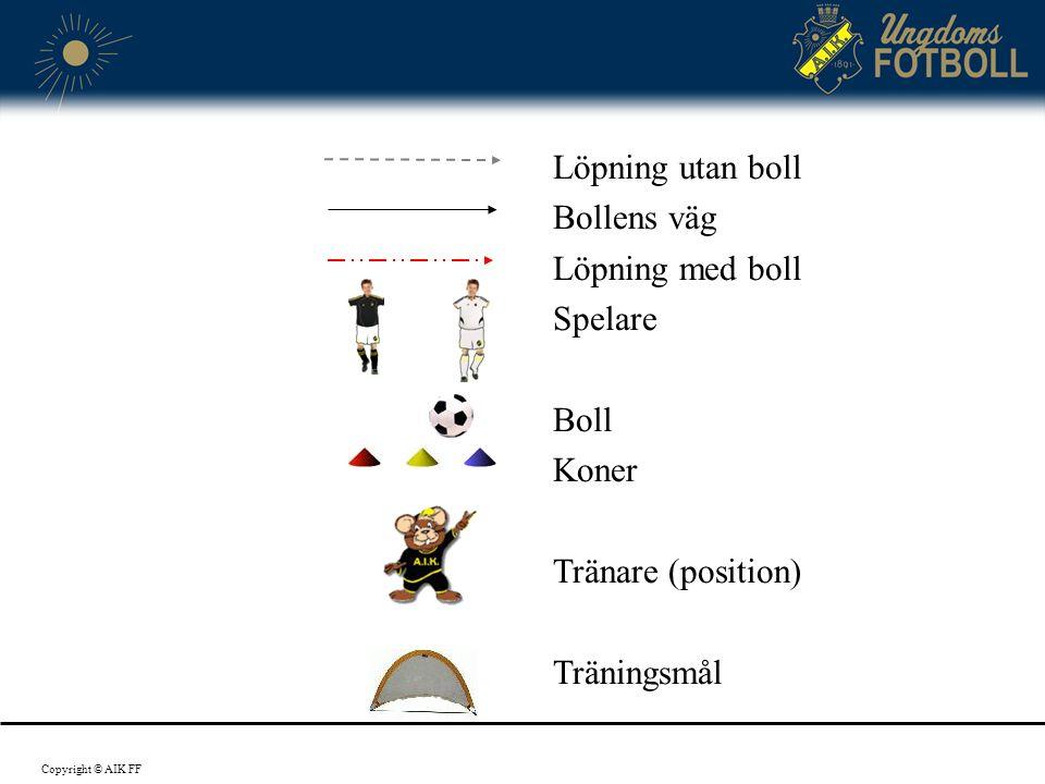 Löpning utan boll Bollens väg Löpning med boll Spelare Boll Koner Tränare (position) Träningsmål Copyright © AIK FF
