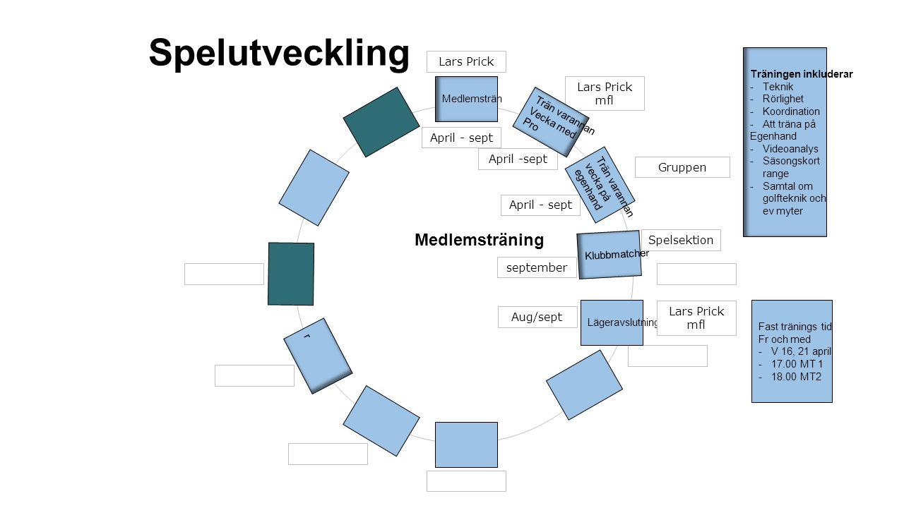 Spelutveckling April - sept Gruppen Lars Prick mfl April - sept Medlemsträn Klubbmatche r Lars Prick r Trän varannan Vecka med Pro Medlemsträning Trän varannan vecka på egenhand Fast tränings tid Fr och med -V 16, 21 april -17.00 MT 1 -18.00 MT2 Lägeravslutning Spelsektion Lars Prick mfl september Aug/sept Träningen inkluderar -Teknik -Rörlighet -Koordination -Att träna på Egenhand -Videoanalys -Säsongskort range -Samtal om golfteknik och ev myter