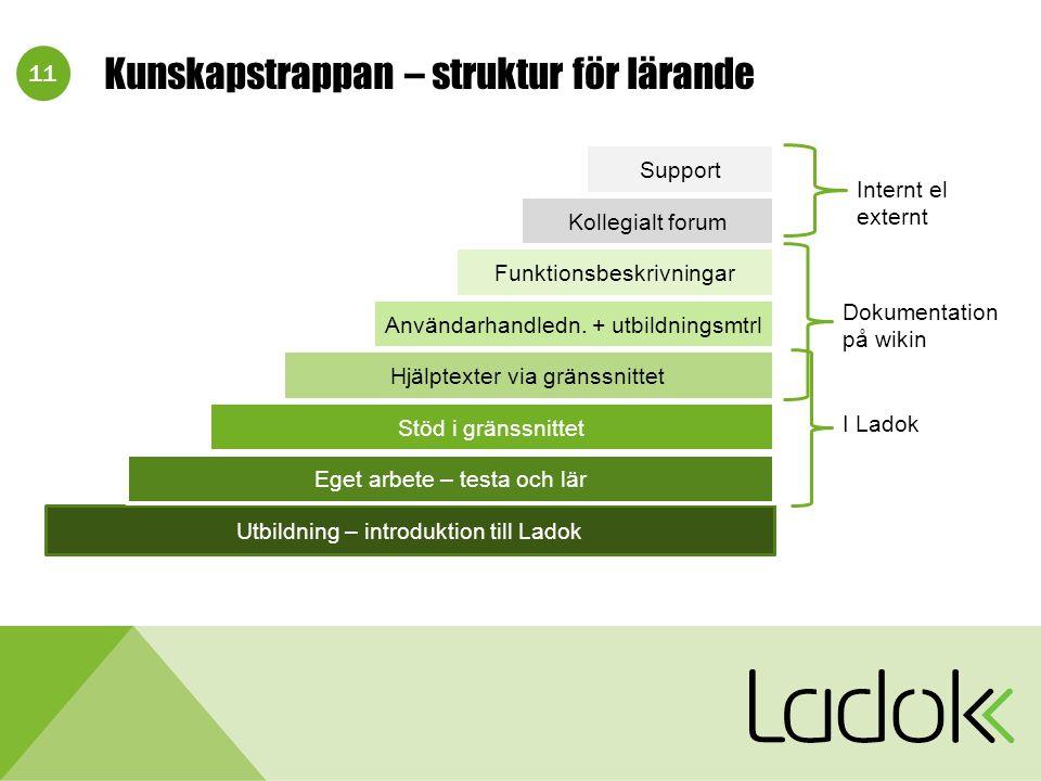 11 Kunskapstrappan – struktur för lärande Utbildning – introduktion till Ladok Eget arbete – testa och lär Stöd i gränssnittet Hjälptexter via gränssnittet Användarhandledn.