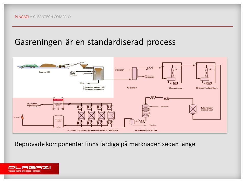 PLAGAZI A CLEANTECH COMPANY Gasreningen är en standardiserad process Beprövade komponenter finns färdiga på marknaden sedan länge