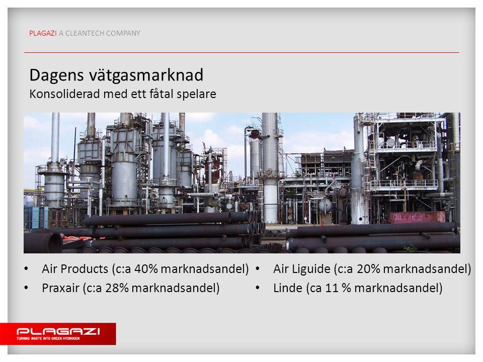 PLAGAZI A CLEANTECH COMPANY Dagens vätgasmarknad Konsoliderad med ett fåtal spelare Air Products (c:a 40% marknadsandel) Praxair (c:a 28% marknadsandel) Air Liguide (c:a 20% marknadsandel) Linde (ca 11 % marknadsandel)