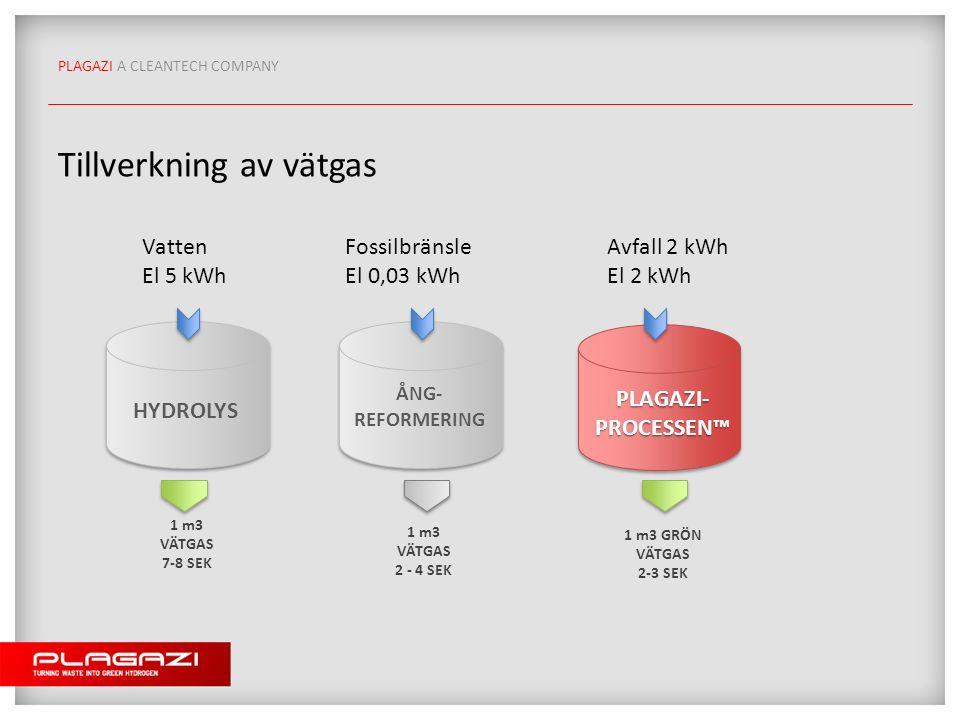 PLAGAZI A CLEANTECH COMPANY Tillverkning av vätgas HYDROLYS ÅNG- REFORMERING PLAGAZI- PROCESSEN™ 1 m3 VÄTGAS 7-8 SEK 1 m3 VÄTGAS 2 - 4 SEK 1 m3 GRÖN VÄTGAS 2-3 SEK Vatten El 5 kWh Fossilbränsle El 0,03 kWh Avfall 2 kWh El 2 kWh