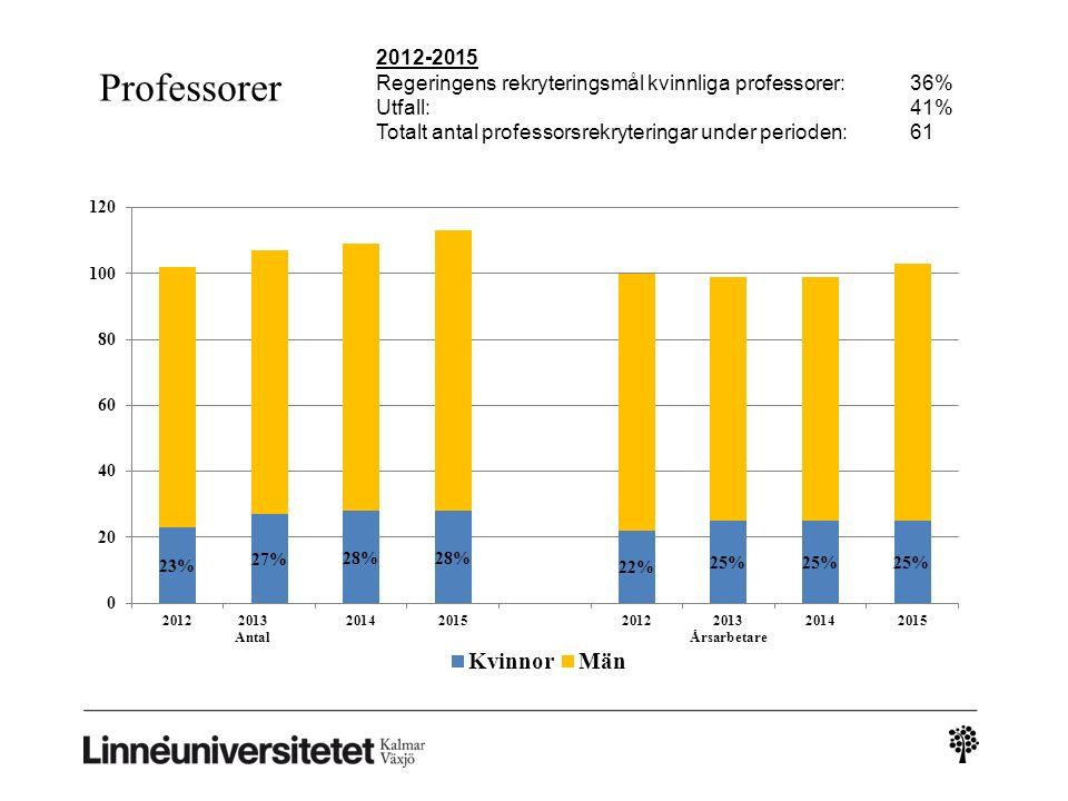 Professorer 2012-2015 Regeringens rekryteringsmål kvinnliga professorer: 36% Utfall:41% Totalt antal professorsrekryteringar under perioden:61