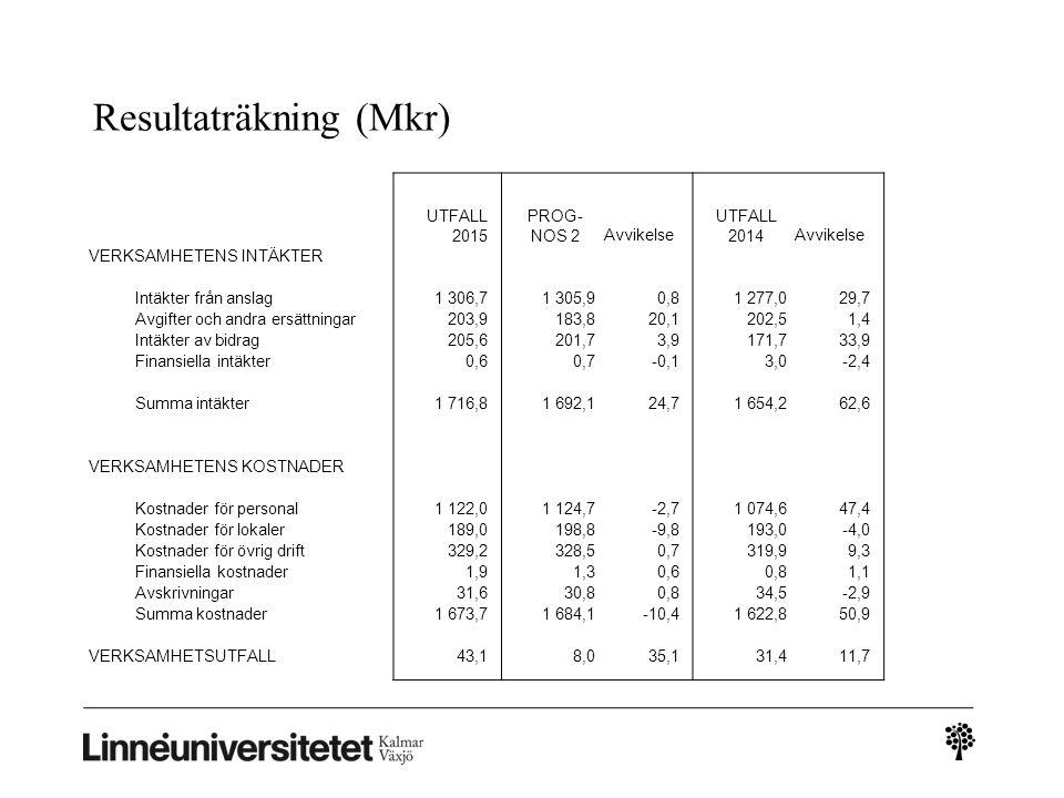 Resultaträkning (Mkr) UTFALL 2015 PROG- NOS 2Avvikelse UTFALL 2014Avvikelse VERKSAMHETENS INTÄKTER Intäkter från anslag 1 306,7 1 305,90,8 1 277,029,7
