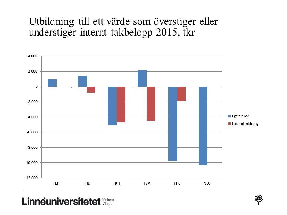 Utbildning till ett värde som överstiger eller understiger internt takbelopp 2015, tkr