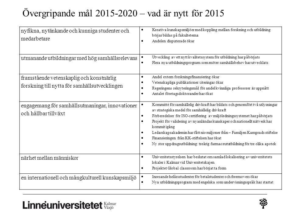 Verksamhetens intäkter 2015: 1 717 Mkr (2014:1 654 Mkr) Andel extern forskningsfinansiering: 2015: 40 % (2012:34%)