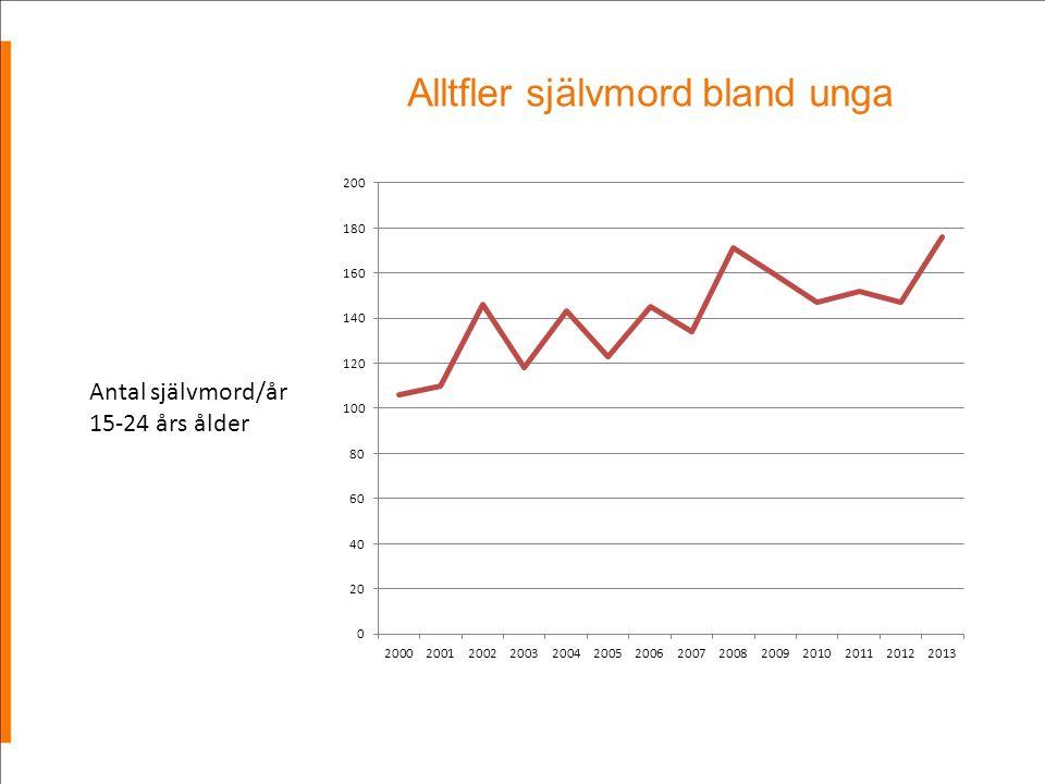 Alltfler självmord bland unga Antal självmord/år 15-24 års ålder