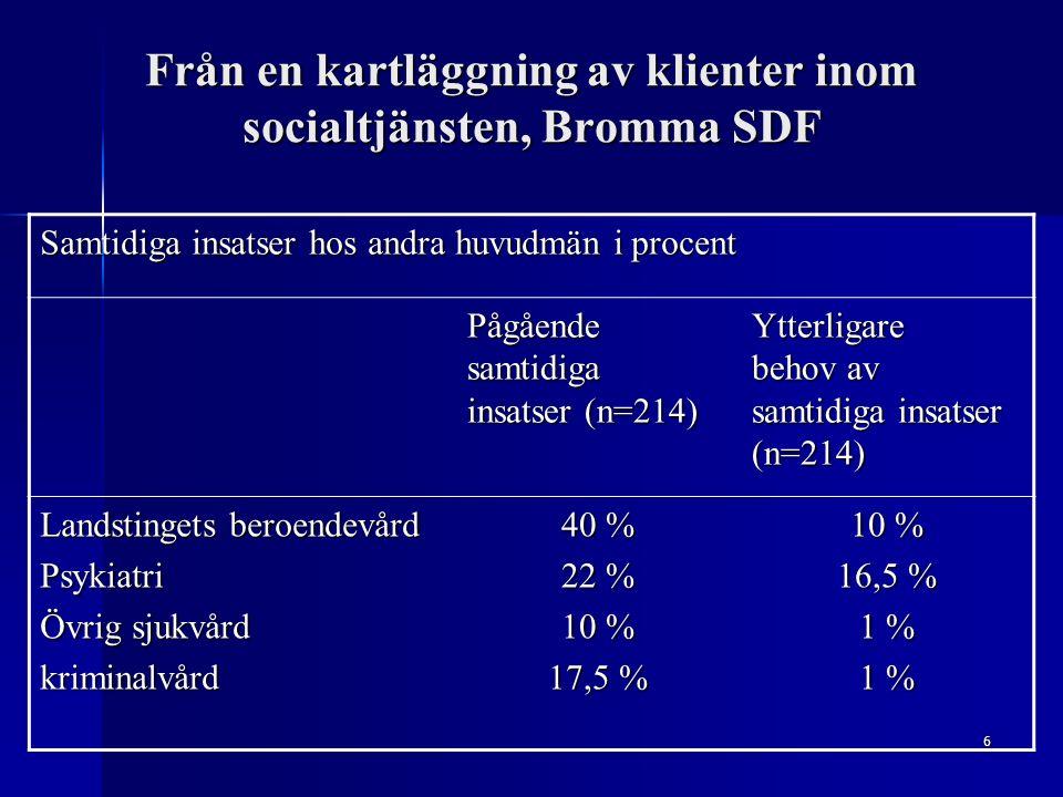 6 Från en kartläggning av klienter inom socialtjänsten, Bromma SDF Samtidiga insatser hos andra huvudmän i procent Pågående samtidiga insatser (n=214) Ytterligare behov av samtidiga insatser (n=214) Landstingets beroendevård Psykiatri Övrig sjukvård kriminalvård 40 % 22 % 10 % 17,5 % 10 % 16,5 % 1 %