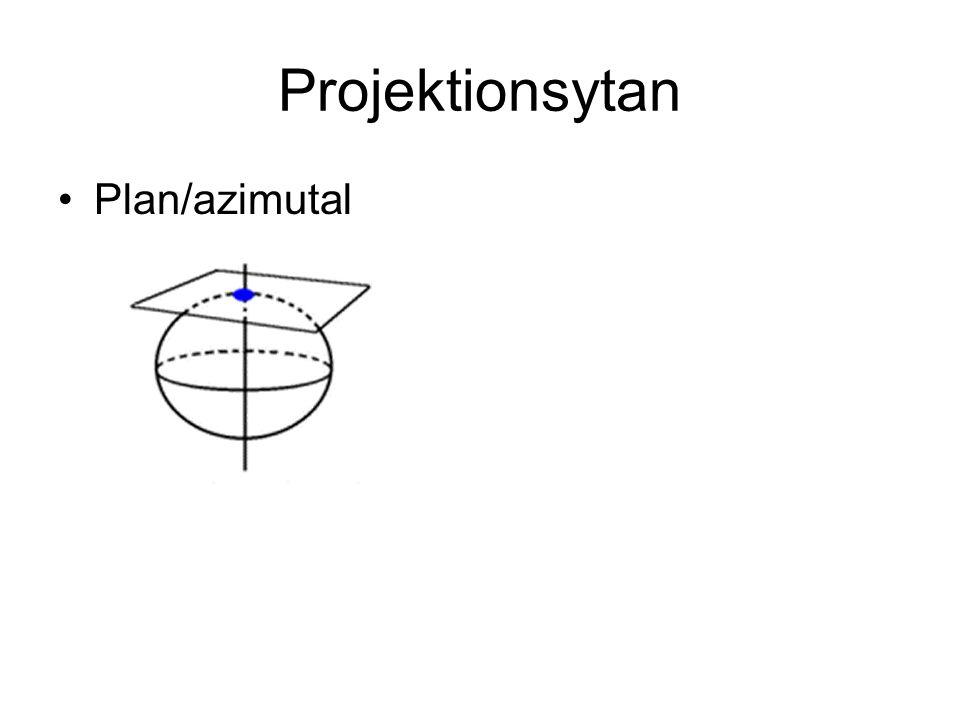 Projektionsytan Plan/azimutal