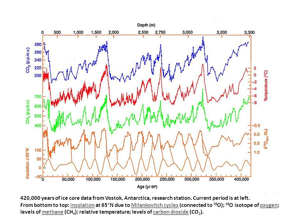 420,000 years of ice core data from Vostok, Antarctica, research station.