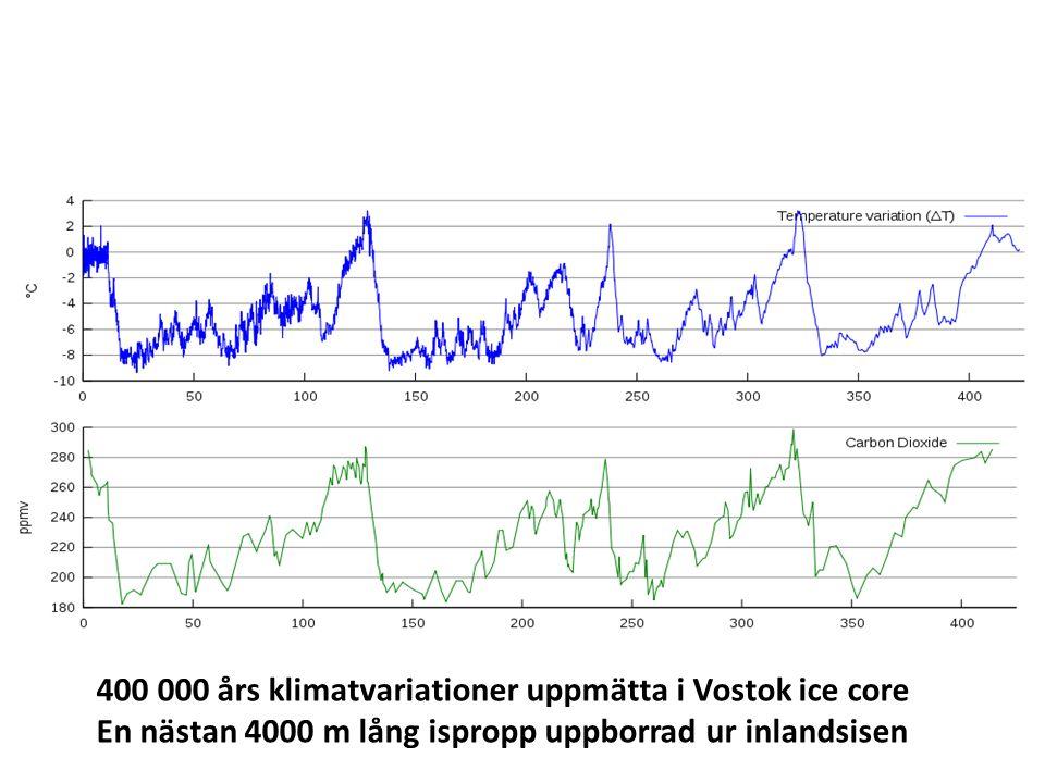 400 000 års klimatvariationer uppmätta i Vostok ice core En nästan 4000 m lång ispropp uppborrad ur inlandsisen