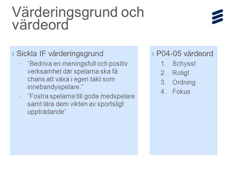Ericsson Internal | 2014-12-19 | Page 15 Träningsplan – fokusområden skiftar över tid Försvarsspel Passningar Anfall Bollkontroll och dribbling Skott IdagOktNovDec