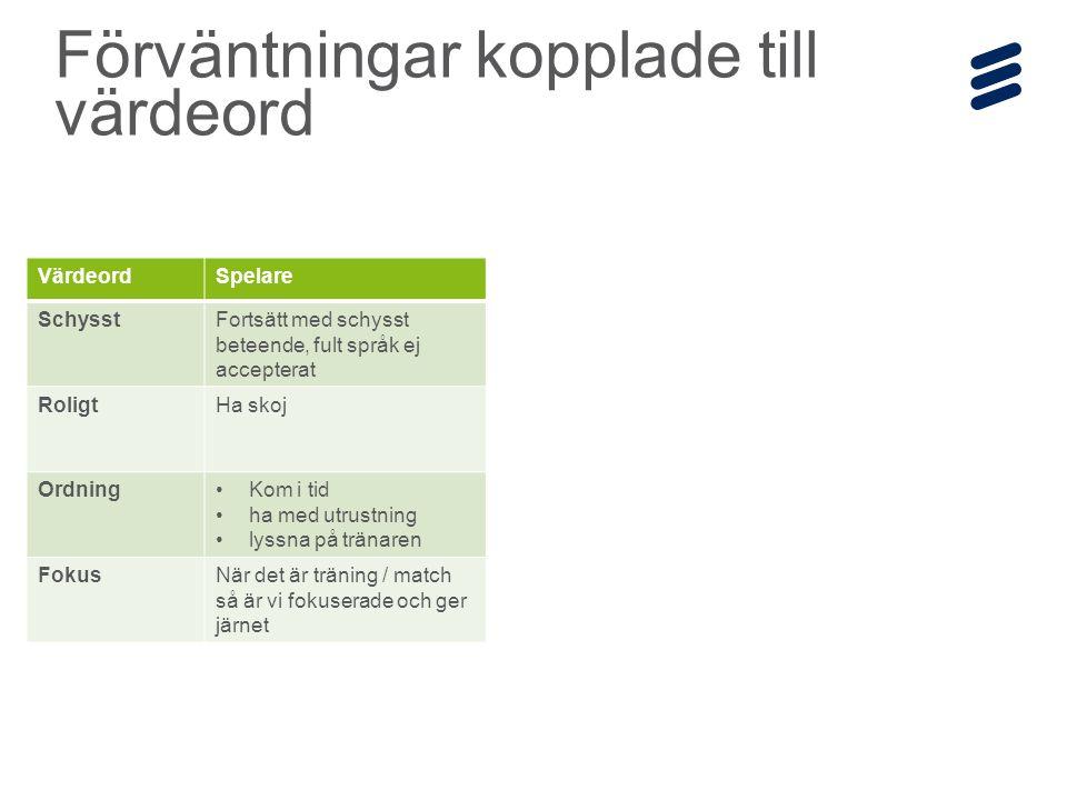 Ericsson Internal | 2014-12-19 | Page 5 Förväntningar kopplade till värdeord VärdeordSpelare SchysstFortsätt med schysst beteende, fult språk ej accepterat RoligtHa skoj OrdningKom i tid ha med utrustning lyssna på tränaren FokusNär det är träning / match så är vi fokuserade och ger järnet