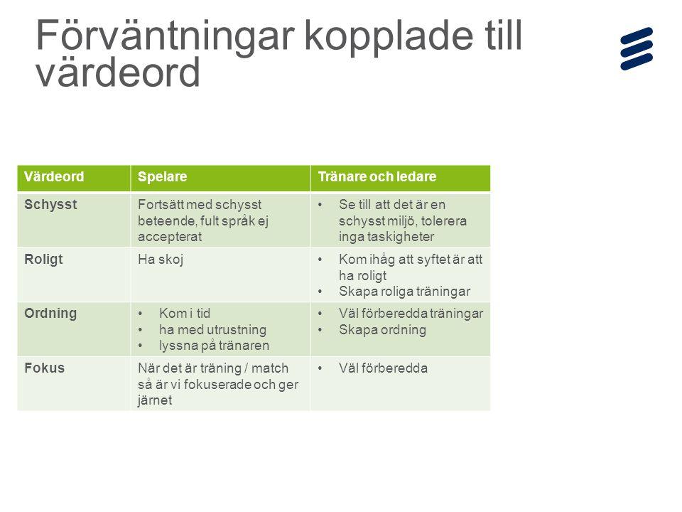 Ericsson Internal | 2014-12-19 | Page 17 Organisation - roller Tränare 1 Tränare 2 Tränare 3 Tränare 4 Lagledare Styrelse- representant Tränare 5 Kassör Matchvärd + sekretariat Cup- ansvarig