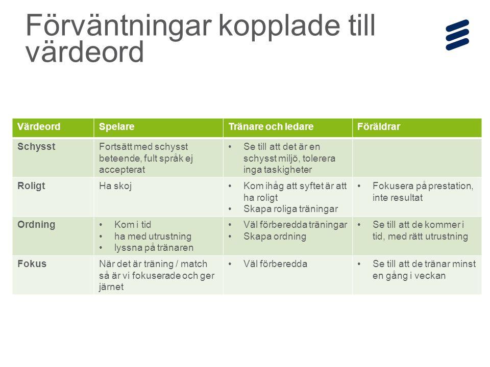 Ericsson Internal | 2014-12-19 | Page 7 Förväntningar kopplade till värdeord VärdeordSpelareTränare och ledareFöräldrar SchysstFortsätt med schysst beteende, fult språk ej accepterat Se till att det är en schysst miljö, tolerera inga taskigheter RoligtHa skojKom ihåg att syftet är att ha roligt Skapa roliga träningar Fokusera på prestation, inte resultat OrdningKom i tid ha med utrustning lyssna på tränaren Väl förberedda träningar Skapa ordning Se till att de kommer i tid, med rätt utrustning FokusNär det är träning / match så är vi fokuserade och ger järnet Väl förbereddaSe till att de tränar minst en gång i veckan