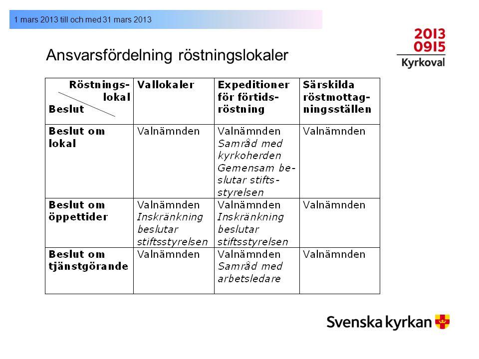 1 mars 2013 till och med 31 mars 2013 Ansvarsfördelning röstningslokaler