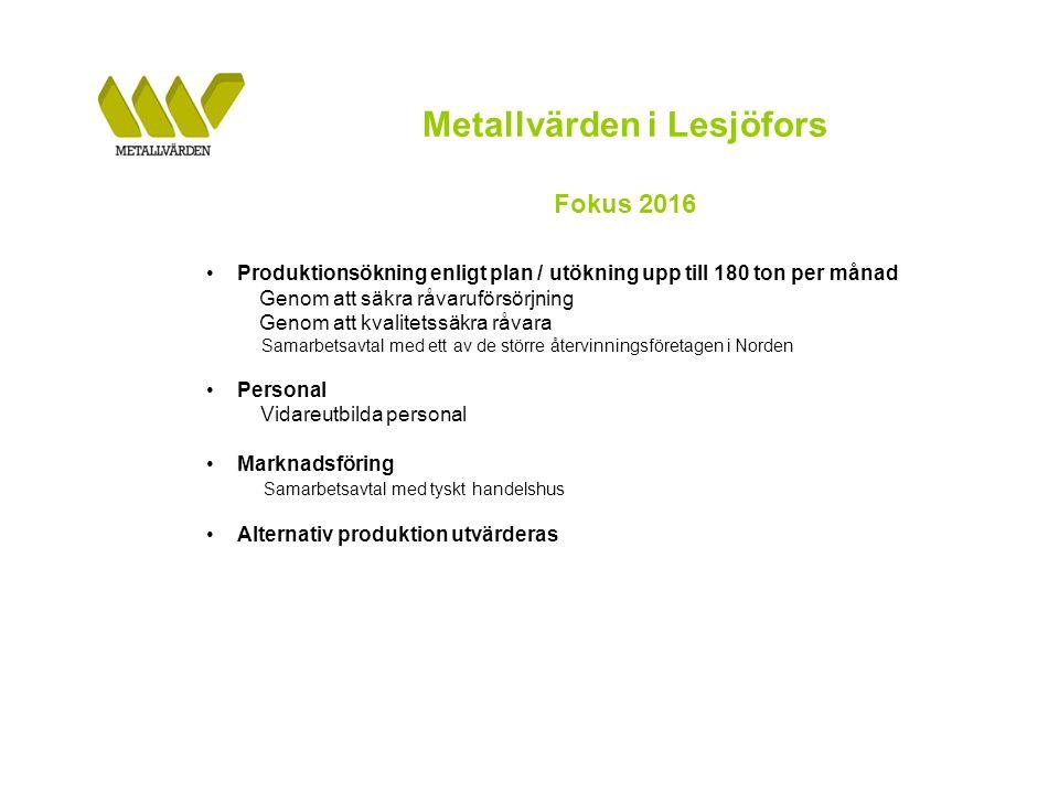Metallvärden i Lesjöfors Fokus 2016 Produktionsökning enligt plan / utökning upp till 180 ton per månad Genom att säkra råvaruförsörjning Genom att kvalitetssäkra råvara Samarbetsavtal med ett av de större återvinningsföretagen i Norden Personal Vidareutbilda personal Marknadsföring Samarbetsavtal med tyskt handelshus Alternativ produktion utvärderas