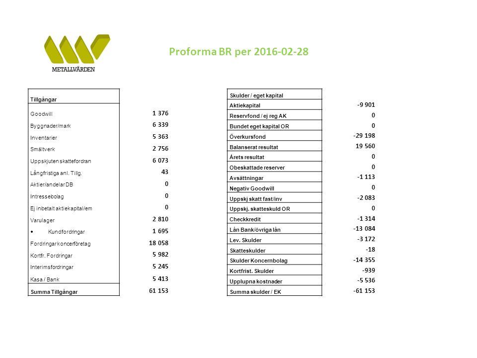 Proforma BR per 2016-02-28 Tillgångar Goodwill 1 376 Byggnader/mark 6 339 Inventarier 5 363 Smältverk 2 756 Uppskjuten skattefordran 6 073 Långfristiga anl.