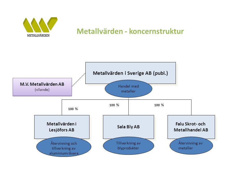 M.V. Metallvärden AB (vilande) M.V.