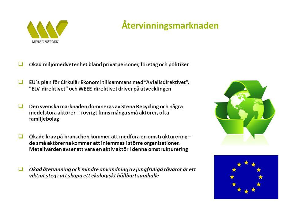 Återvinningsmarknaden  Ökad miljömedvetenhet bland privatpersoner, företag och politiker  EU´s plan för Cirkulär Ekonomi tillsammans med Avfallsdirektivet , ELV-direktivet och WEEE-direktivet driver på utvecklingen  Den svenska marknaden domineras av Stena Recycling och några medelstora aktörer – i övrigt finns många små aktörer, ofta familjebolag  Ökade krav på branschen kommer att medföra en omstrukturering – de små aktörerna kommer att inlemmas i större organisationer.