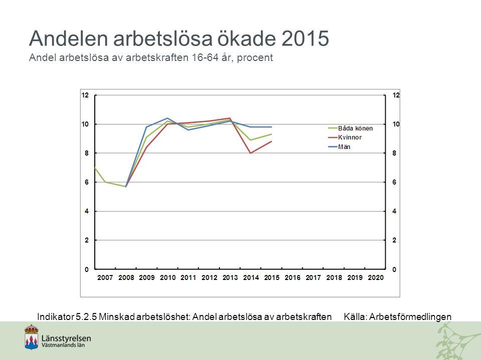 Andelen arbetslösa ökade 2015 Andel arbetslösa av arbetskraften 16-64 år, procent Indikator 5.2.5 Minskad arbetslöshet: Andel arbetslösa av arbetskraftenKälla: Arbetsförmedlingen