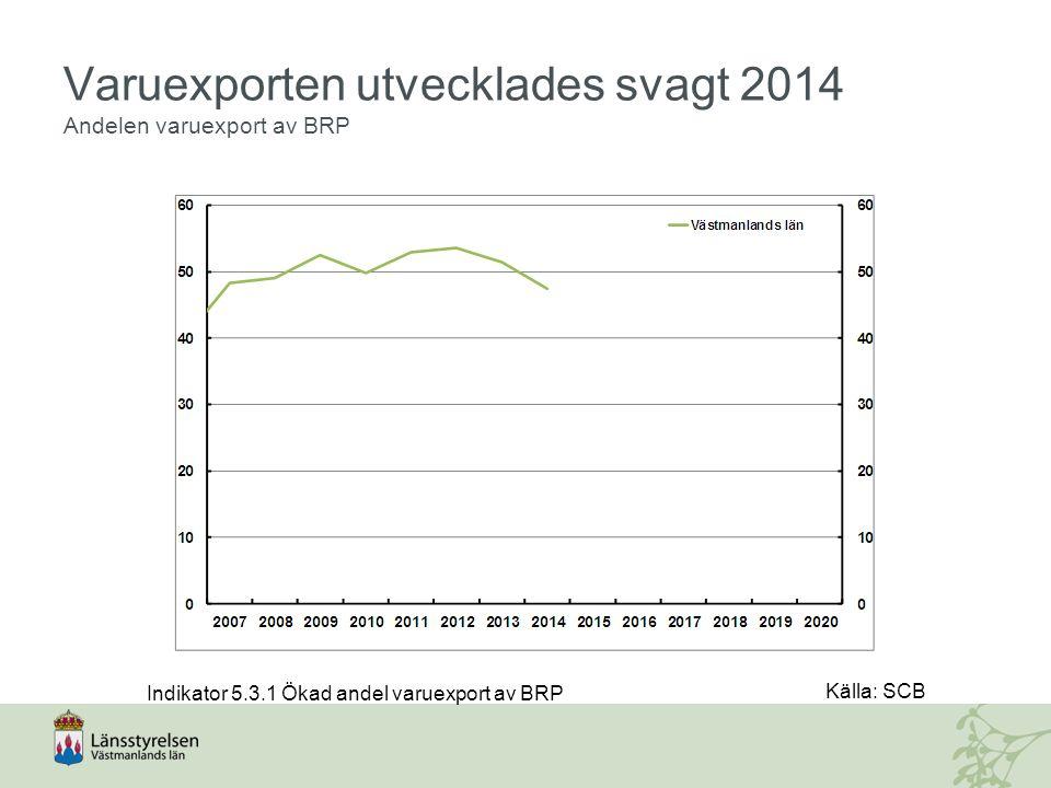 Varuexporten utvecklades svagt 2014 Andelen varuexport av BRP Källa: SCB Indikator 5.3.1 Ökad andel varuexport av BRP