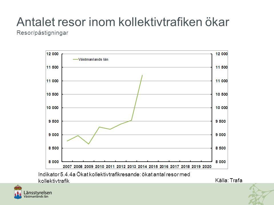 Antalet resor inom kollektivtrafiken ökar Resor/påstigningar Indikator 5.4.4a Ökat kollektivtrafikresande: ökat antal resor med kollektivtrafik Källa: Trafa