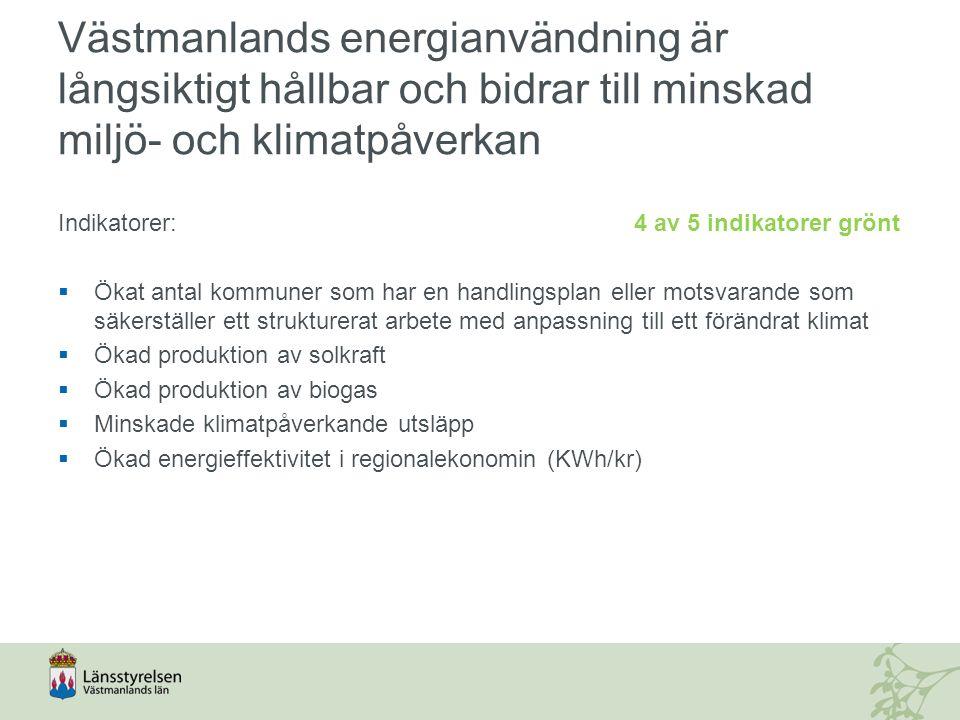 Västmanlands energianvändning är långsiktigt hållbar och bidrar till minskad miljö- och klimatpåverkan Indikatorer: 4 av 5 indikatorer grönt  Ökat antal kommuner som har en handlingsplan eller motsvarande som säkerställer ett strukturerat arbete med anpassning till ett förändrat klimat  Ökad produktion av solkraft  Ökad produktion av biogas  Minskade klimatpåverkande utsläpp  Ökad energieffektivitet i regionalekonomin (KWh/kr)